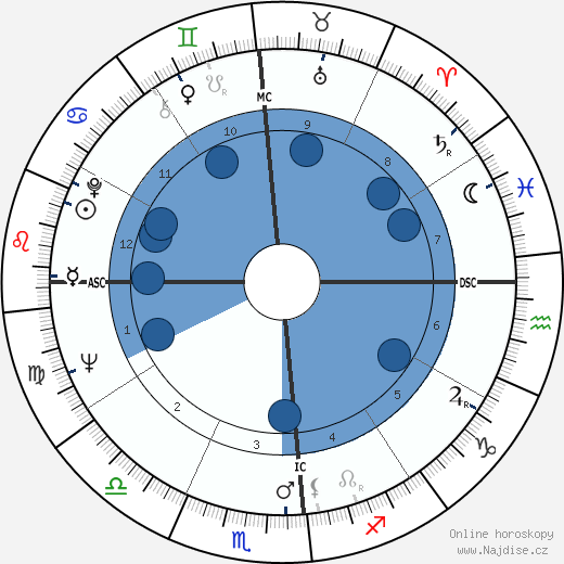 Marc Cardinal wikipedie, horoscope, astrology, instagram