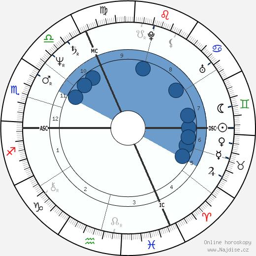 Marc Cerrone wikipedie, horoscope, astrology, instagram