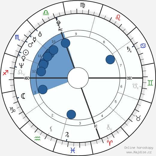 Marc Edwards wikipedie, horoscope, astrology, instagram