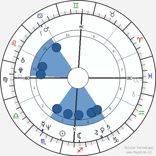 Marc Labrèche wikipedie, horoscope, astrology, instagram