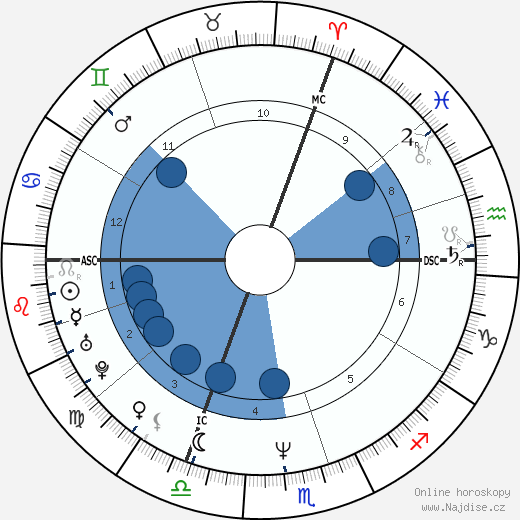 Marc Lavoine wikipedie, horoscope, astrology, instagram