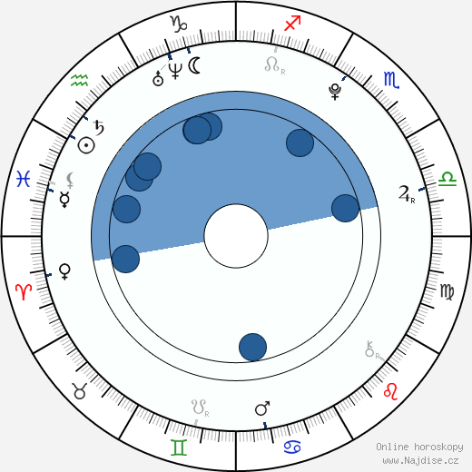 Marc Márquez wikipedie, horoscope, astrology, instagram