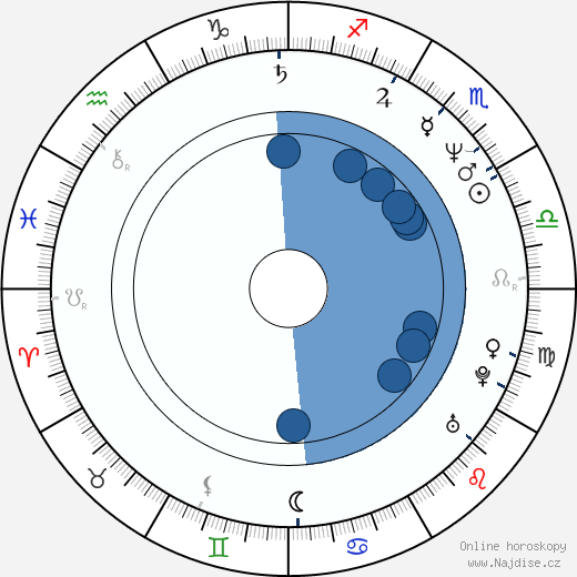 Marc Shaiman wikipedie, horoscope, astrology, instagram