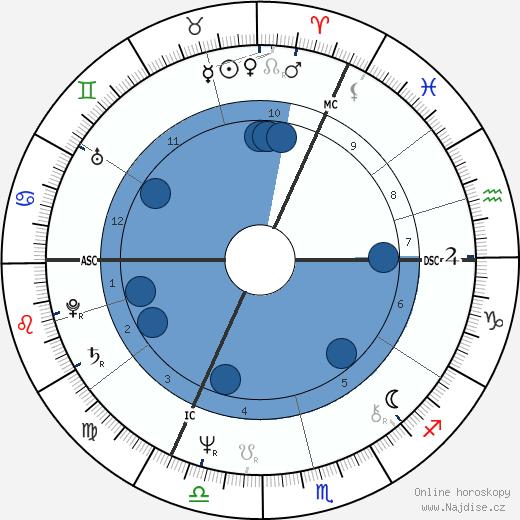 Marc Vervenne wikipedie, horoscope, astrology, instagram