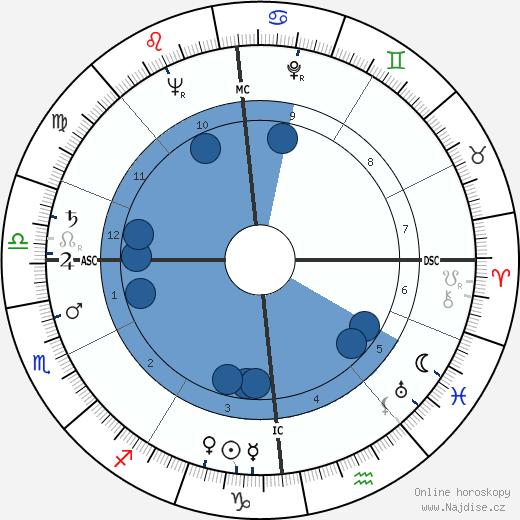 Marceau Somerlinck wikipedie, horoscope, astrology, instagram