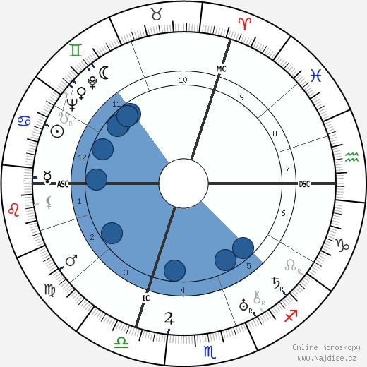 Marcel Arland wikipedie, horoscope, astrology, instagram
