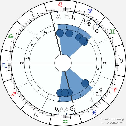 Marcel Bigeard wikipedie, horoscope, astrology, instagram
