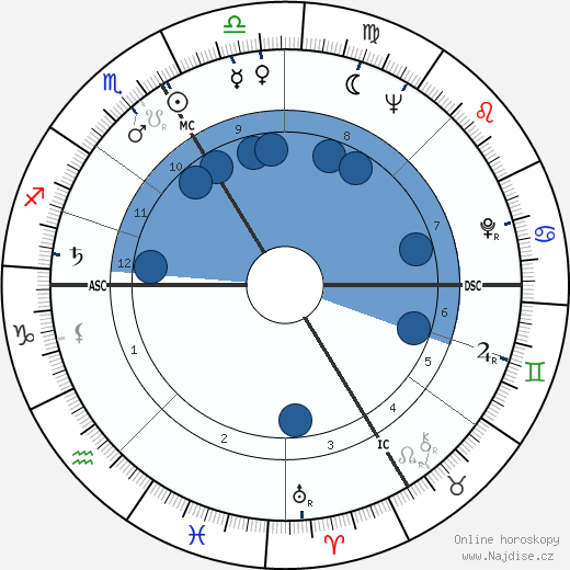 Marcel Bozzuffi wikipedie, horoscope, astrology, instagram