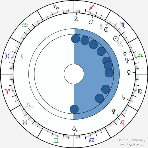 Marcel Dekanovský wikipedie, horoscope, astrology, instagram