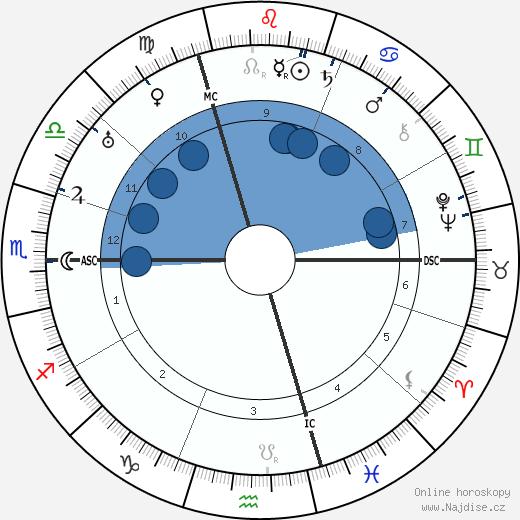 Marcel Duchamp wikipedie, horoscope, astrology, instagram