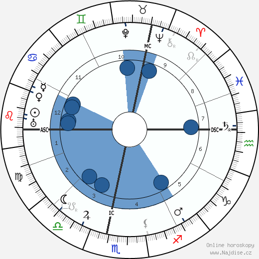 Marcel Labey wikipedie, horoscope, astrology, instagram