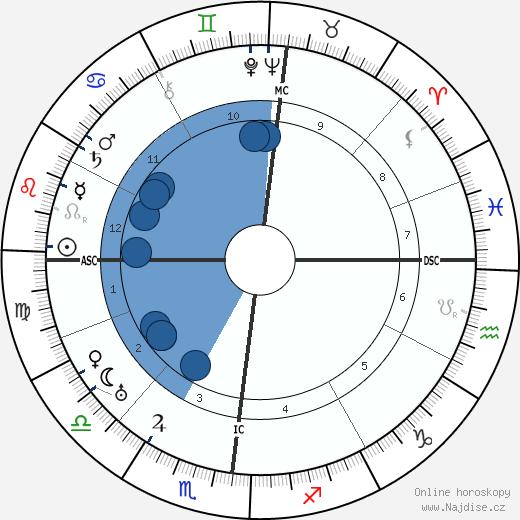 Marcel Martinet wikipedie, horoscope, astrology, instagram