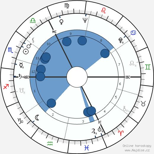 Marcel Ophüls wikipedie, horoscope, astrology, instagram