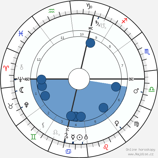 Marcel Proust wikipedie, horoscope, astrology, instagram