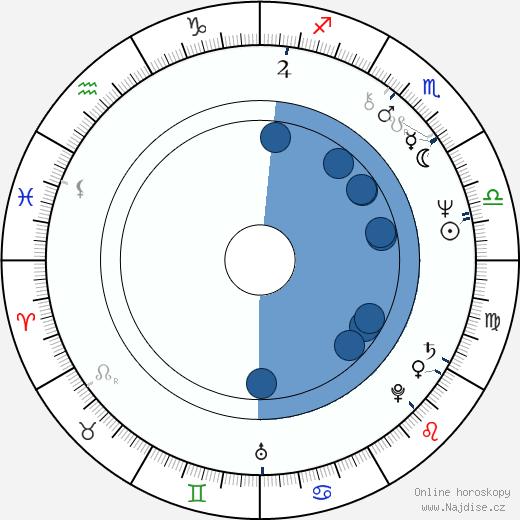 Marcela Nohýnková wikipedie, horoscope, astrology, instagram