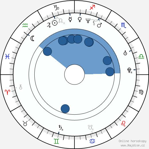 Marcela Rojíčková wikipedie, horoscope, astrology, instagram