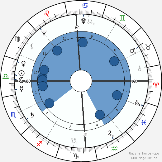 Marcello Abbado wikipedie, horoscope, astrology, instagram