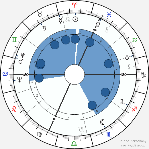 Marcello Marchesi wikipedie, horoscope, astrology, instagram