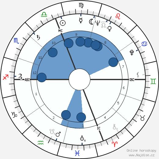 Marcello Mastroianni wikipedie, horoscope, astrology, instagram