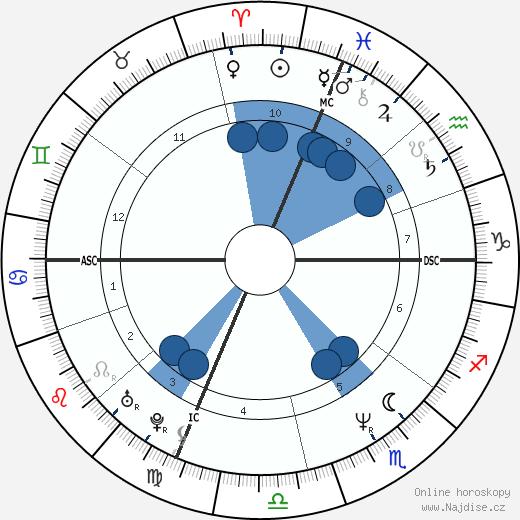 Marcia Cross wikipedie, horoscope, astrology, instagram