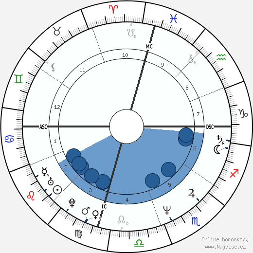 Marcia Gay Harden wikipedie, horoscope, astrology, instagram