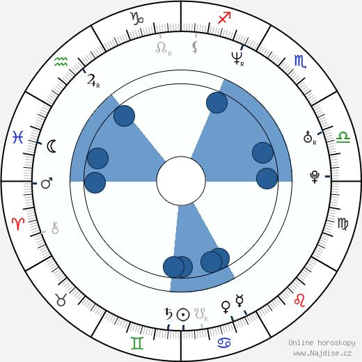 Marcin Dorociński wikipedie, horoscope, astrology, instagram