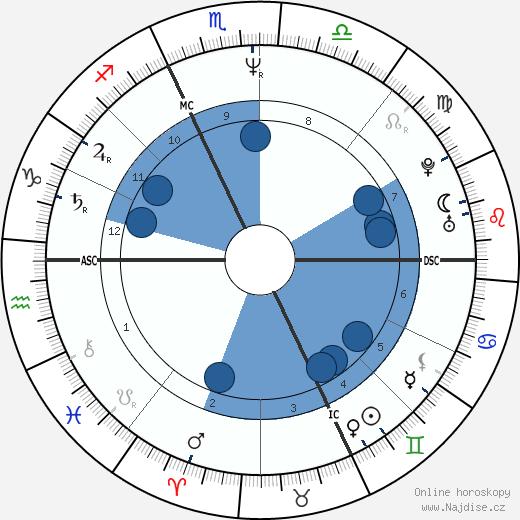 Marco Albarello wikipedie, horoscope, astrology, instagram