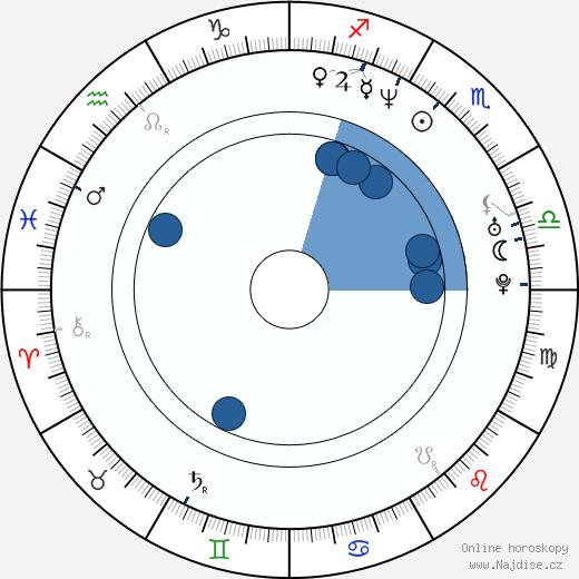 Marco Leonardi wikipedie, horoscope, astrology, instagram