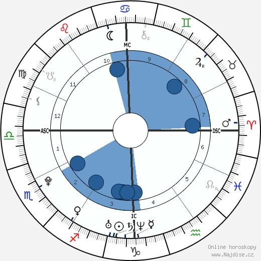 Marco Mengoni wikipedie, horoscope, astrology, instagram
