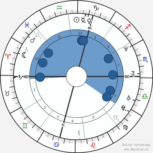 Marco Pantani wikipedie, horoscope, astrology, instagram