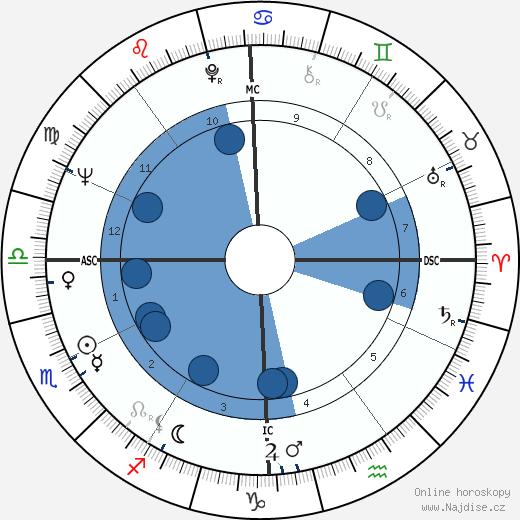 Marco Vassi wikipedie, horoscope, astrology, instagram