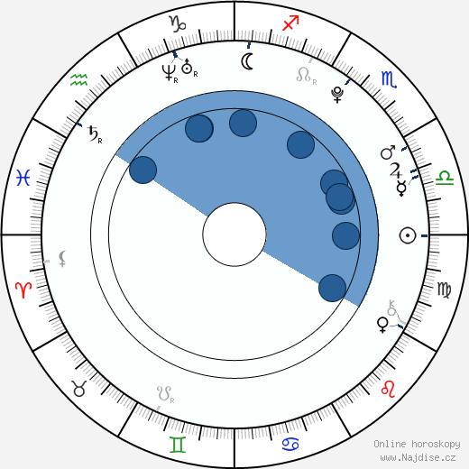 Marco Zakouřil wikipedie, horoscope, astrology, instagram