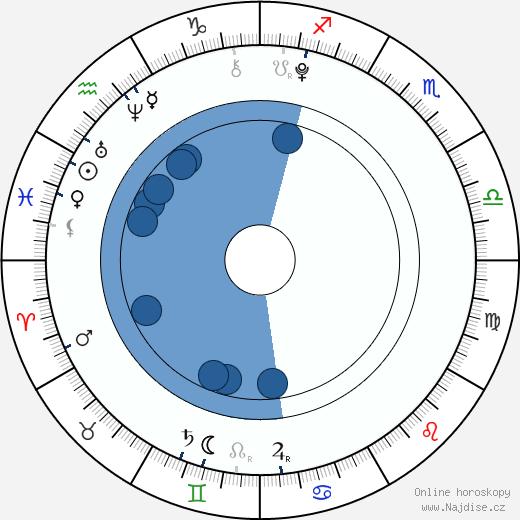 Marcus Gunnarsen wikipedie, horoscope, astrology, instagram