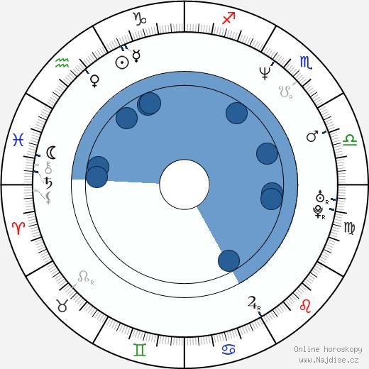 Marcus London wikipedie, horoscope, astrology, instagram
