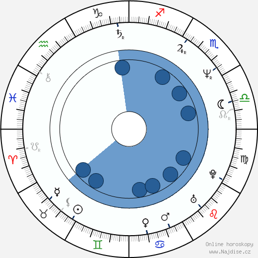 Marek Brodský wikipedie, horoscope, astrology, instagram