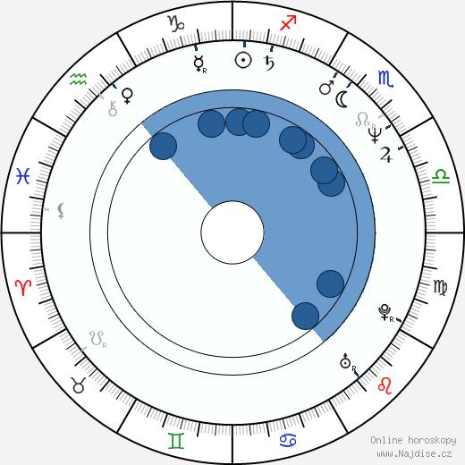 Marek Eben wikipedie, horoscope, astrology, instagram