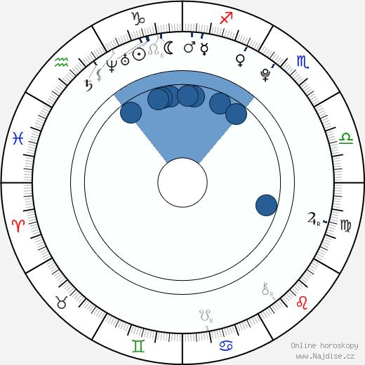 Marek Galló wikipedie, horoscope, astrology, instagram