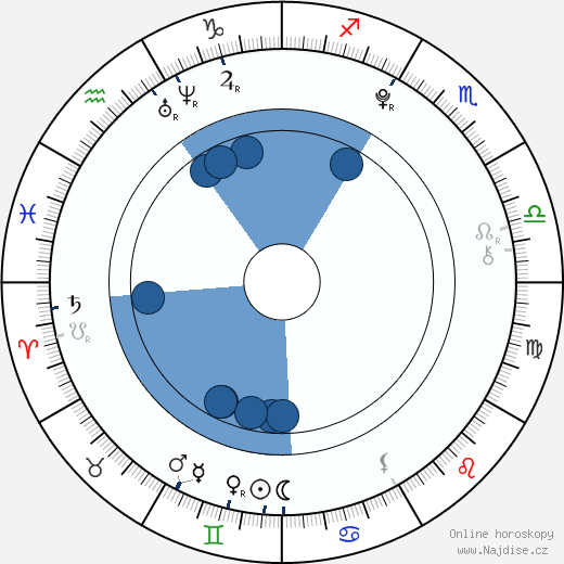 Marek Šácha wikipedie, horoscope, astrology, instagram