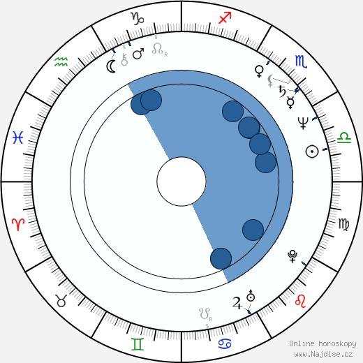 Marek Wlodarczyk wikipedie, horoscope, astrology, instagram