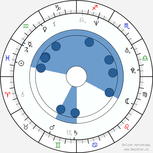 Marek Žežulka wikipedie, horoscope, astrology, instagram