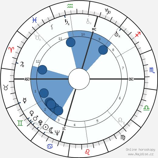 Margaret Bourke-White wikipedie, horoscope, astrology, instagram