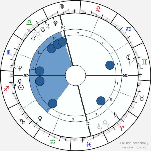 Margaret Cho wikipedie, horoscope, astrology, instagram