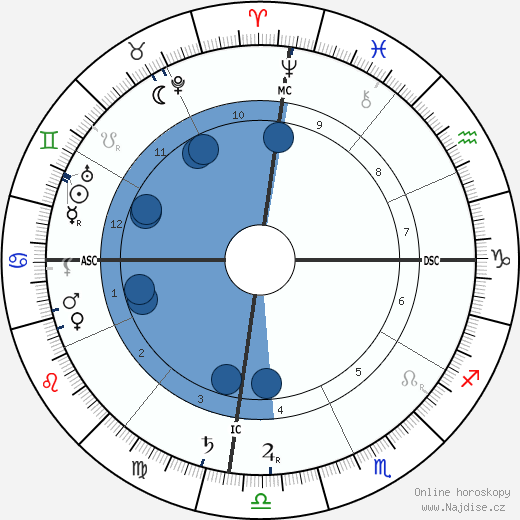 Margaret Murray wikipedie, horoscope, astrology, instagram