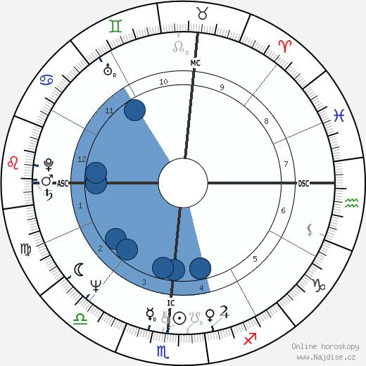 Margaret Rhea Seddon wikipedie, horoscope, astrology, instagram