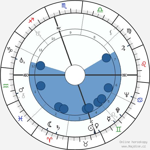 Margaret Sullavan wikipedie, horoscope, astrology, instagram