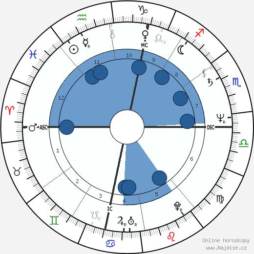 Margaux Hemingway wikipedie, horoscope, astrology, instagram