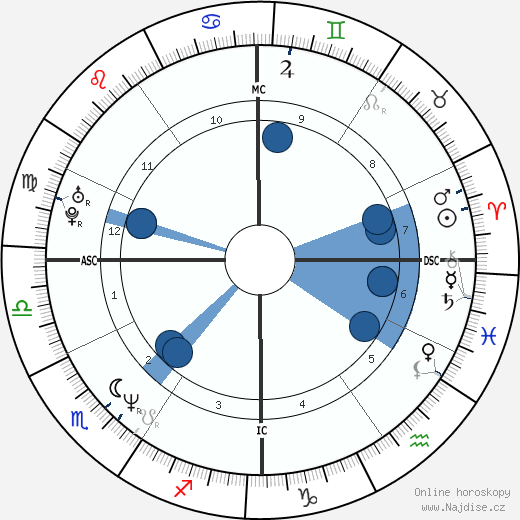 Margherita Zalaffi wikipedie, horoscope, astrology, instagram