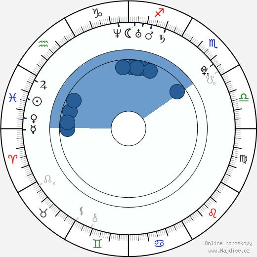 Margo Harshman wikipedie, horoscope, astrology, instagram