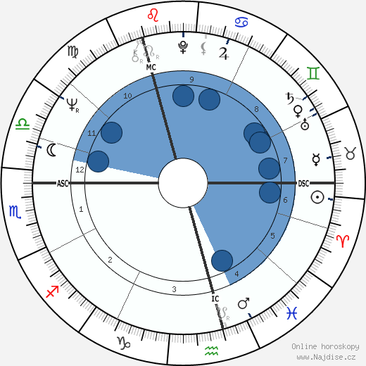 Margo MacDonald wikipedie, horoscope, astrology, instagram