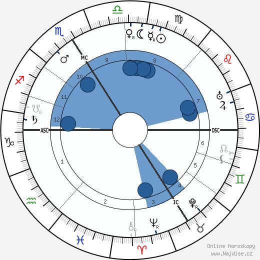 Marguerite Moreno wikipedie, horoscope, astrology, instagram